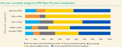 Fee survey ILPA template responses 411