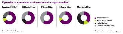 411_co-investment_survey1
