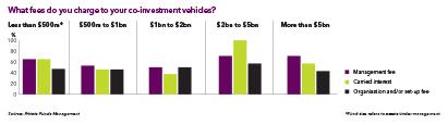 411 co-investment survey 2