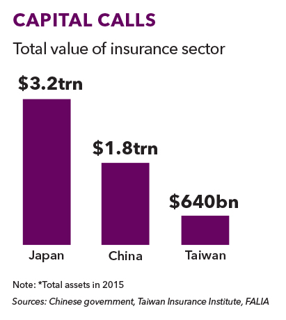Taiwanese life insurers 411 chart