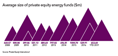 average fund size energy 2017 411