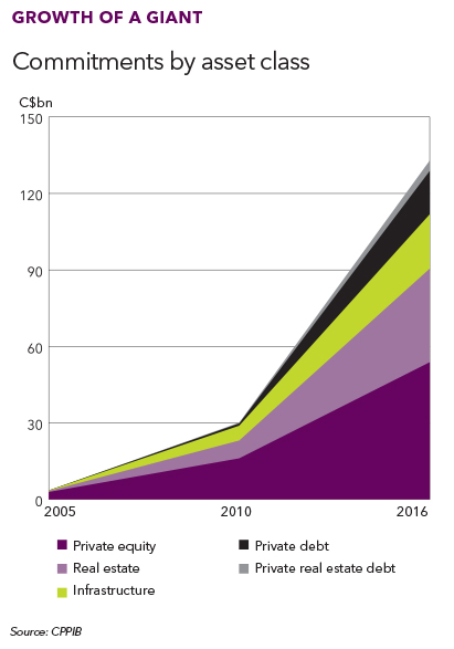 CPPIB Growth of a giant chart