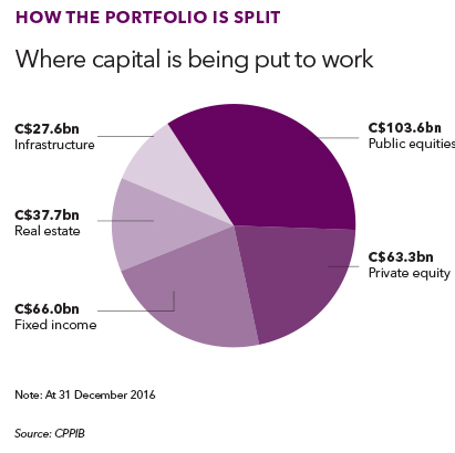 CPPIB portfolio split chart 2017