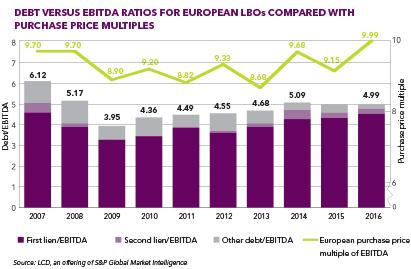 Debt-vs-EBITDA-Europe 411