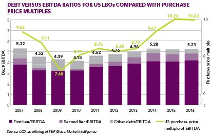 Debt-vs-EBITDA-US 411