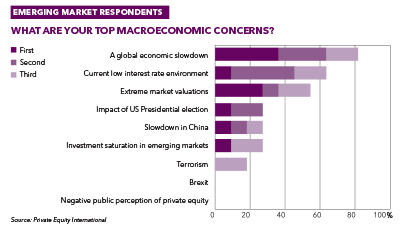 perspectives 2017 Emerging market concerns