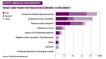 Perspectives 2017 North America concerns