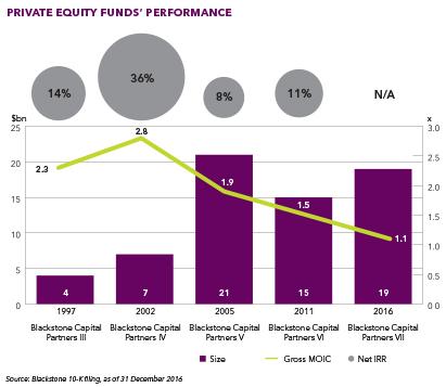 Blackstone fund performance chart