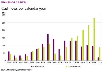 Montana Capital Partners chart 2