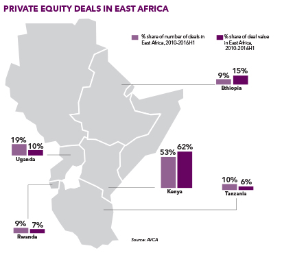 east africa exits 2017