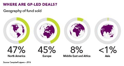Sec gp-led-deals 411
