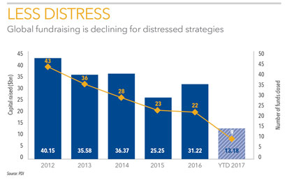 Distressed debt fundraising chart 411