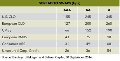 CLOs spread premium over other asset classes