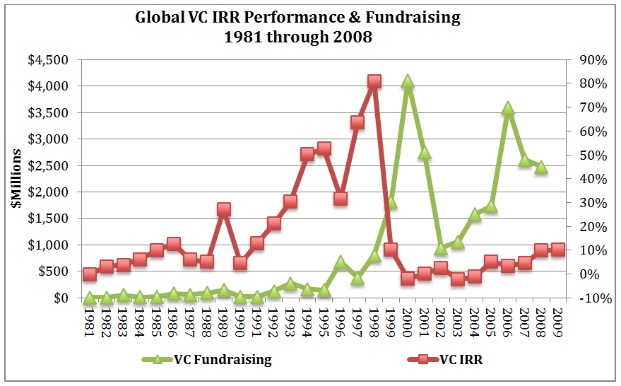 Bison chart Fundraising vs IRR