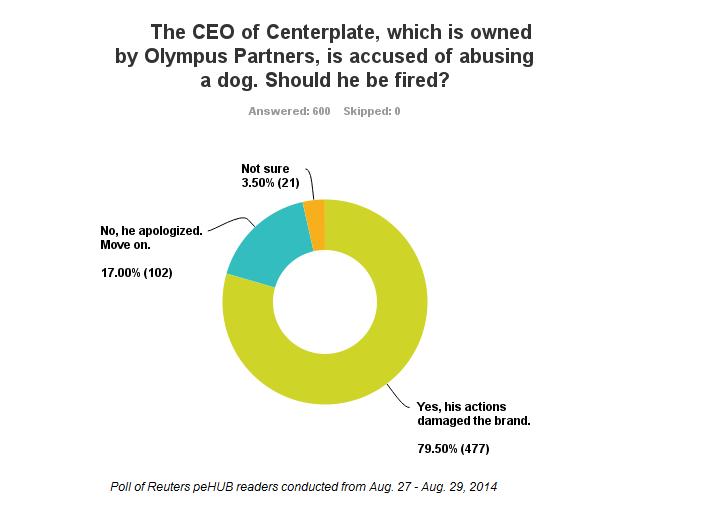 Centerplate survey final results_600