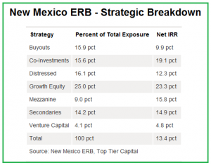 New Mexico ERB - Strategic Breakdown Q2 2015, fiscal year ended June 30