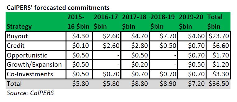 CalPERS, commitments, 2015, 2016, 2017