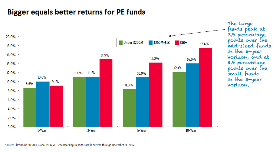 Chart of the week, Pitchbook, bigger funds produce better IRRs