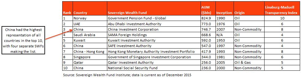 Chart of the week - sovereign wealth funds