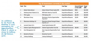 Chart of the week - biggest fundraisers in market