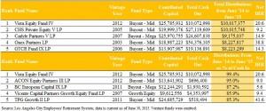 LACERS LP Scorecard Table