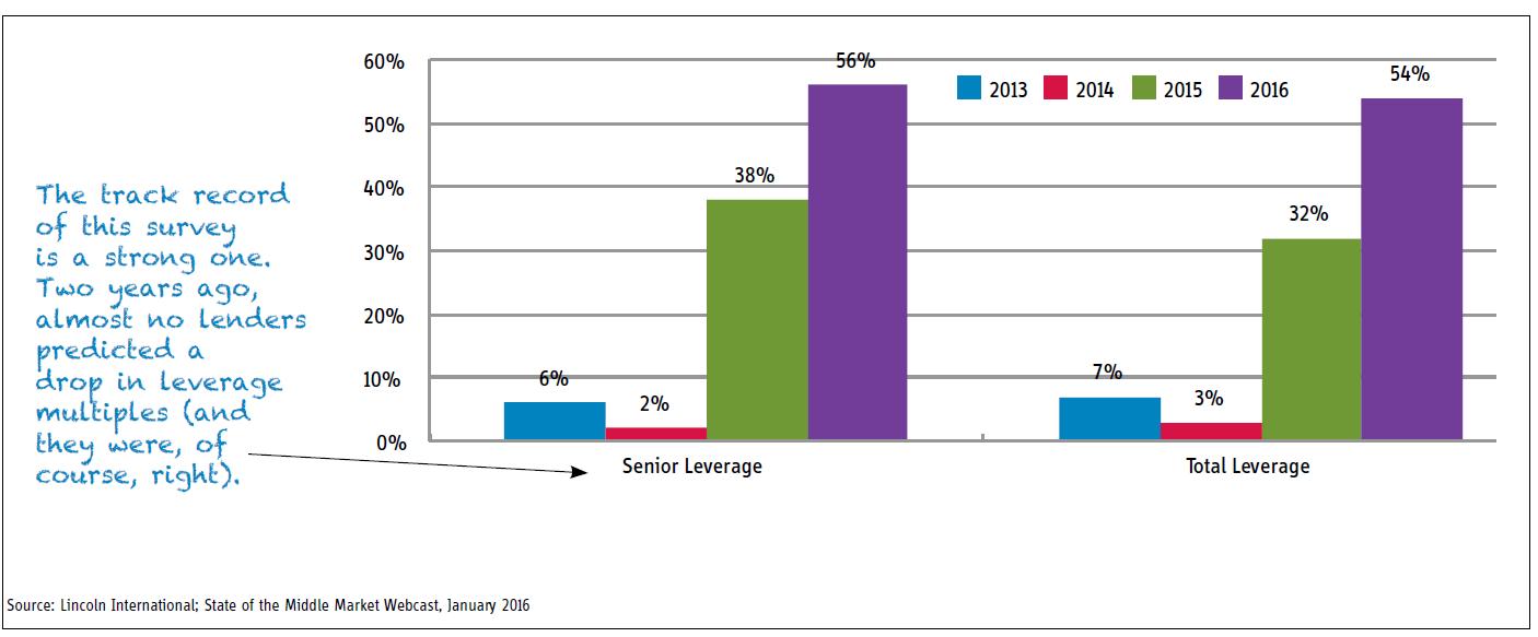 chart of week lenders drop in lev