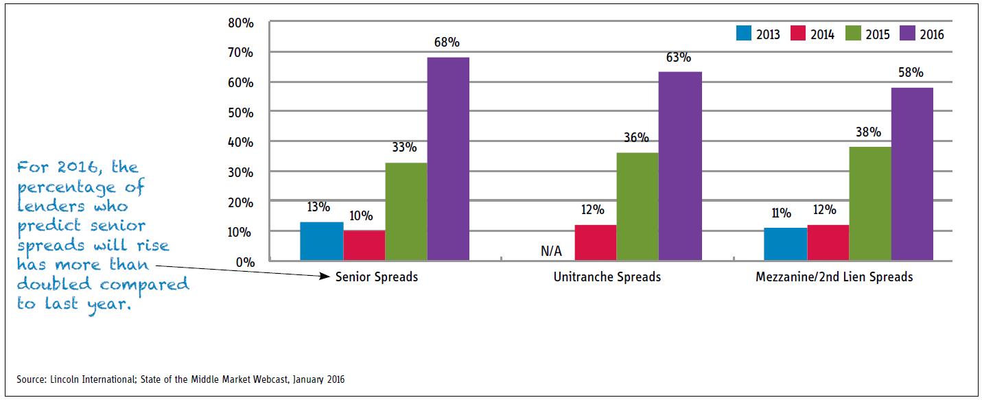 chart of week lenders spreads rise
