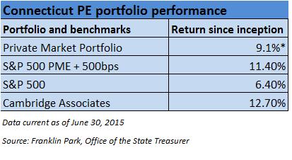 Connecticut PE peformance table 1