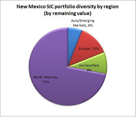 new mexico chart 1