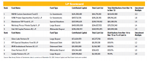 LP Scorecard for New Jersey Division of Investment. Buyouts issue February 22, 2016. Compiled by Paul Centopani