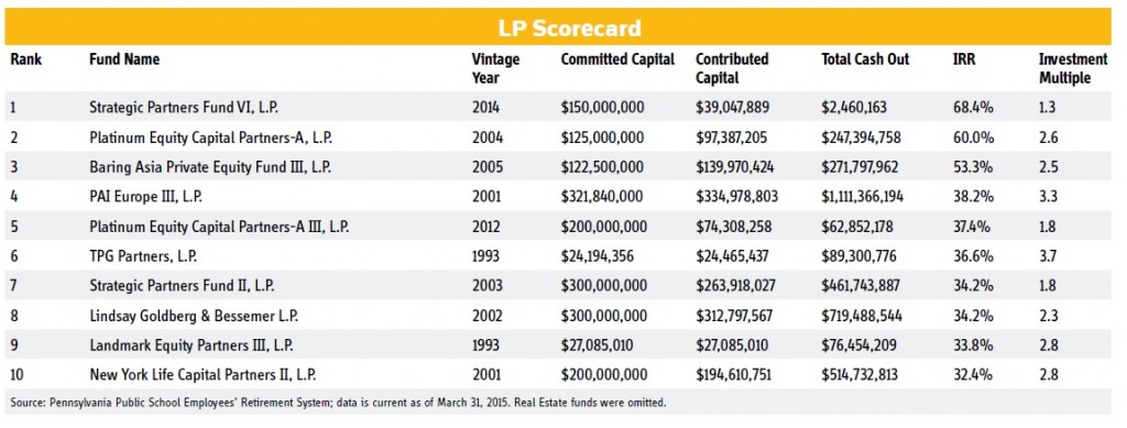 LP Scorecard, Pennsylvania  Pennsylvania Public School Employees' Retirement System, March 7, 2016 issue of Buyouts