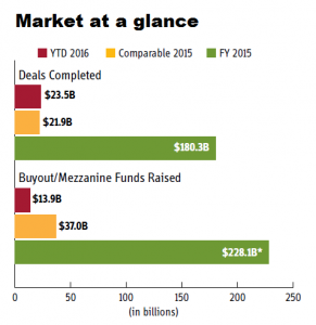 Market at a Glance. February 22, 2016 issue of Buyouts. Compiled by Paul Centopani