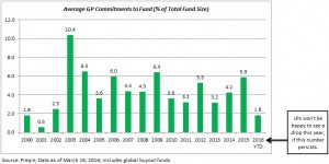 Chart of the week - Average GP Commitment