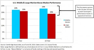 Chart of the week - Middle and large market IRR performance