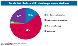 Funds that disclose ability to charge accelerated fees