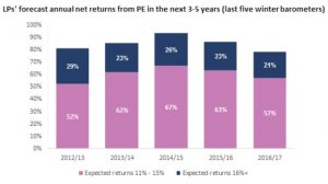 Coller Capital, private equity, investment returns