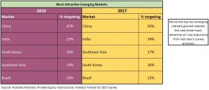 China, India, Asia, emerging markets, private equity