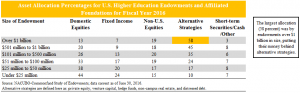 Endowments, private equity