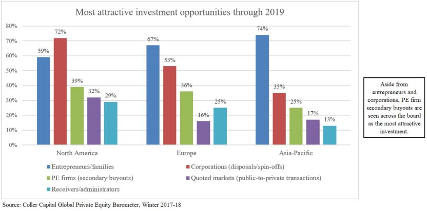 best international investment opportunities