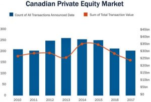 canada-private-equity-market