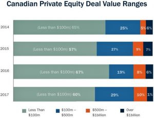 canadian prive equity deal value ranges