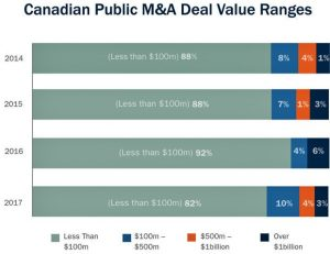 canadian public ma deal value ranges