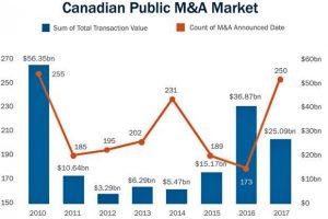 canadian public ma market