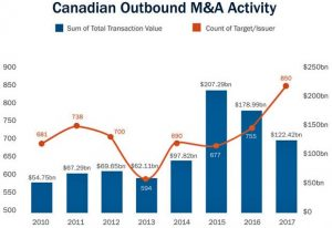 canadianoutboundactivity