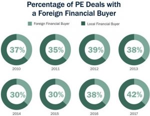 percentageofpedealswithforeignfinancialbuyer