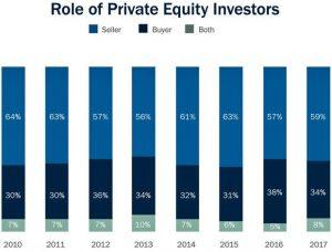 roleofprivateequityinvestors