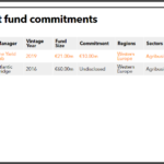 Enterprise Ireland recent agri fund commitments