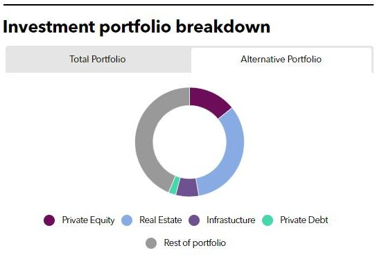 Investment portfolio breakdown of POBA