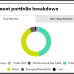 FRR full investment portfolio