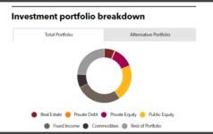 INPRS full investment portfolio PERE